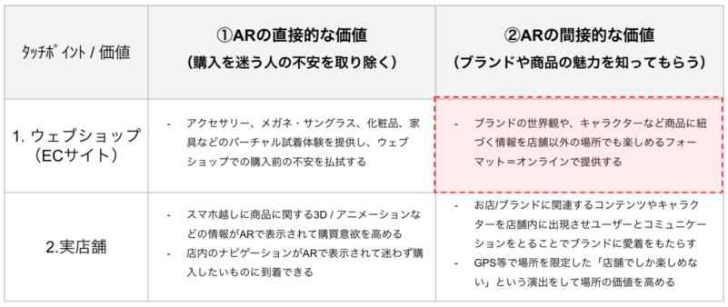 AR×ECサイト